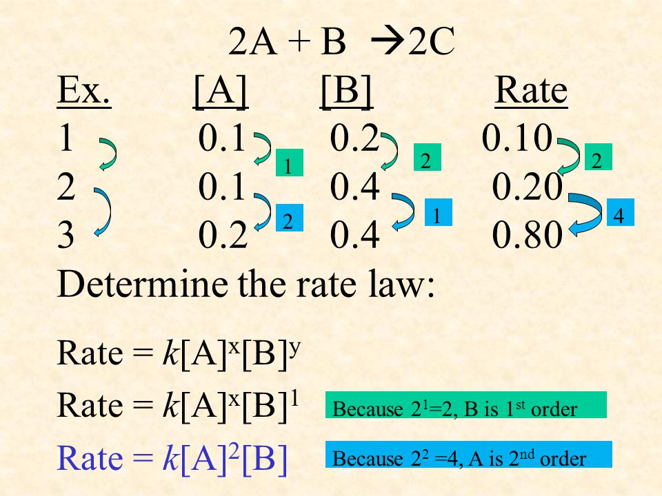 2A + B 2C Ex. [A] [B] Rate 1 0.1 0.2 0.10 2 0.1 0.4 0.20 3 0.2 0.4 0.80 Determine the rate law: